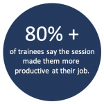 A blue circle with white text. The text reads 80%+ of trainees say the session made them more productive at their job.""