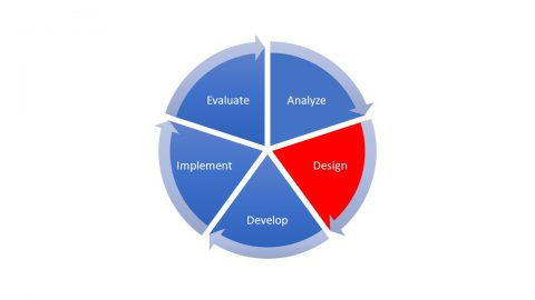 A pie chart diagram showing the 5 phases of the ADDIE mode. The Design section is in red. The Analyze, Develop, Implement, and Evaluate sections are in blue