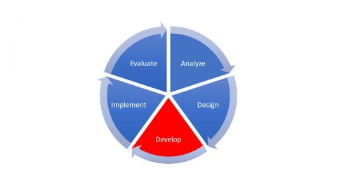 A pie chart diagram showing the 5 phases of the ADDIE mode. The Develop section is in red. The Analyze, Design, Implement, and Evaluate sections are in blue