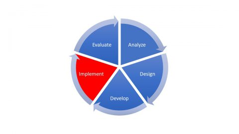 A pie chart diagram showing the 5 phases of the ADDIE mode. The Implement section is in red. The Analyze, Design, Develop, and Evaluate sections are in blue