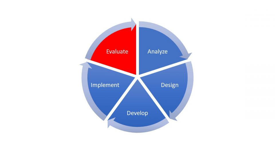 A pie chart diagram showing the 5 phases of the ADDIE mode. The Evaluate section is in red. The Analyze, Design, Develop, and Implement sections are in blue